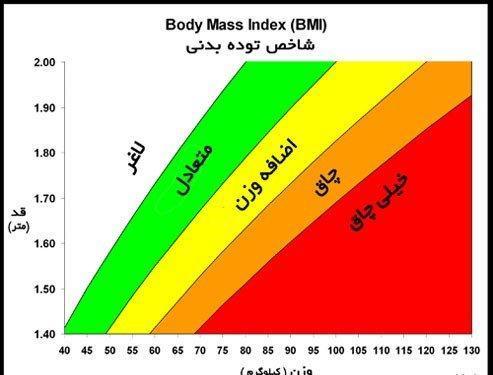 محاسبه میزان اضافه وزن به کمک شاخص توده بدن